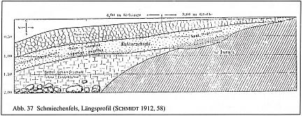 schmiechenfels - profil - schmidt 1912