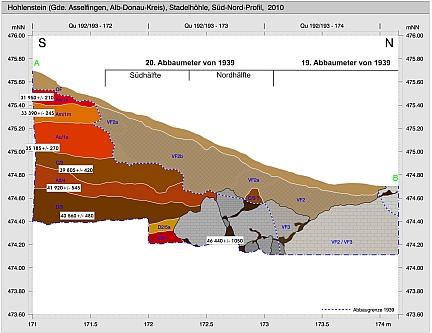 hohlenstein-stadel - profil 2010