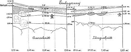bocksteinhöhle - profil bürger 1892