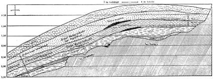 hohler fels-hütten - schichtenfolge - schmidt 1912